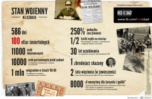 Stan wojenny - infografika / Źródło: Red is Bad