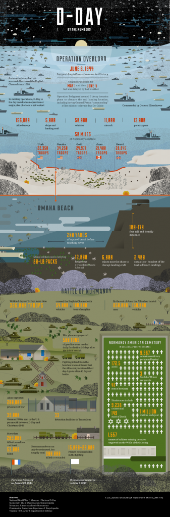 D-Day / www.history.com